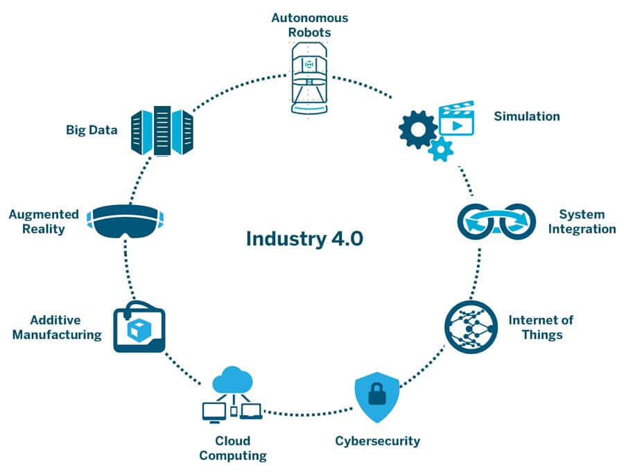 TUG and Industry 4.0